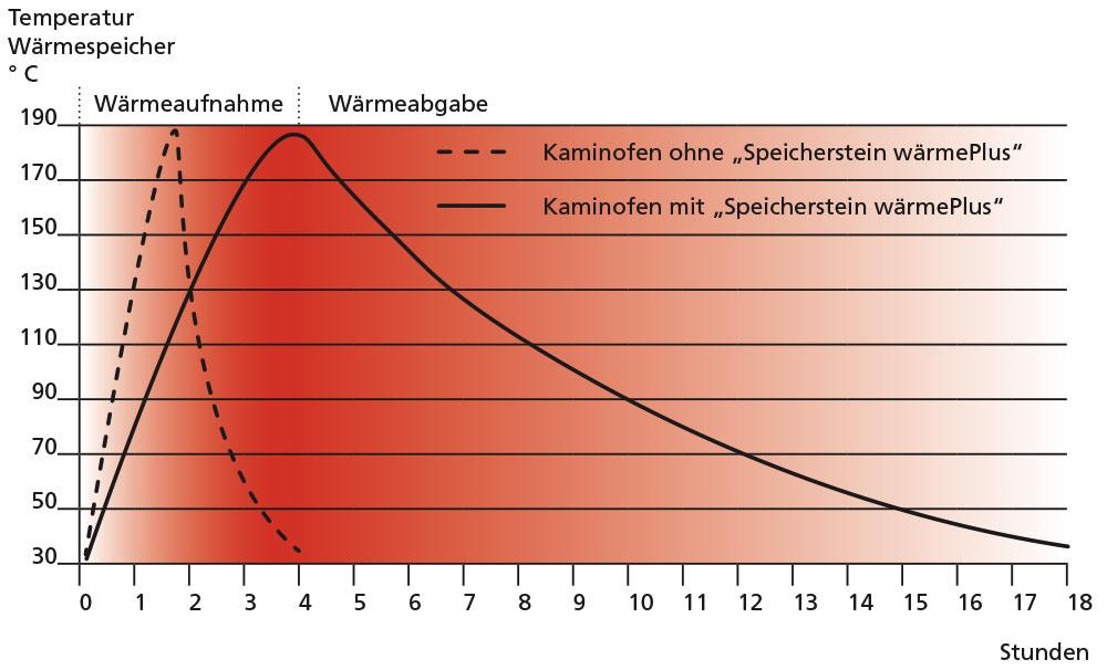 ORANIER Diagramm wärmePLUS